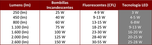 Tabla comparativa lumenes en LED
