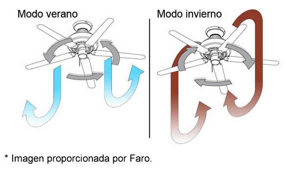 Que es la función invierno en ventiladores