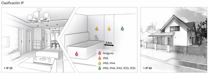 Grados de proteccion IP en una casa