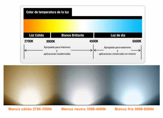 Temperaturas de color luz LED